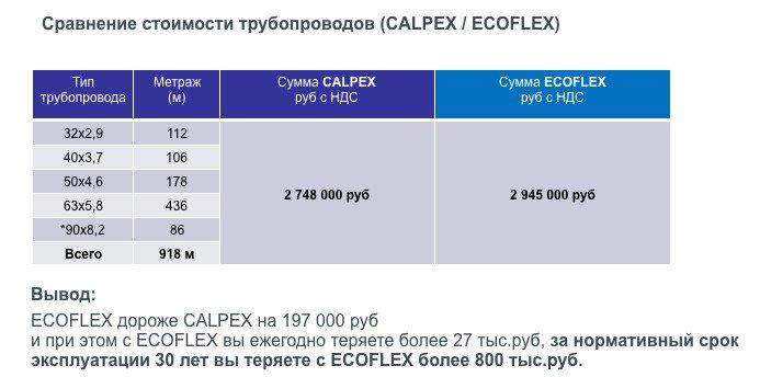Теплотрассы Brugg сравнить стоимость - autonomno.ru