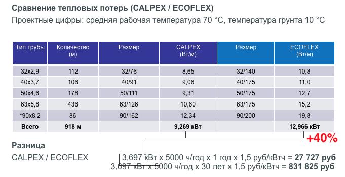 Сравнение теплотрасс BRUGG - UPONOR autonomno.ru